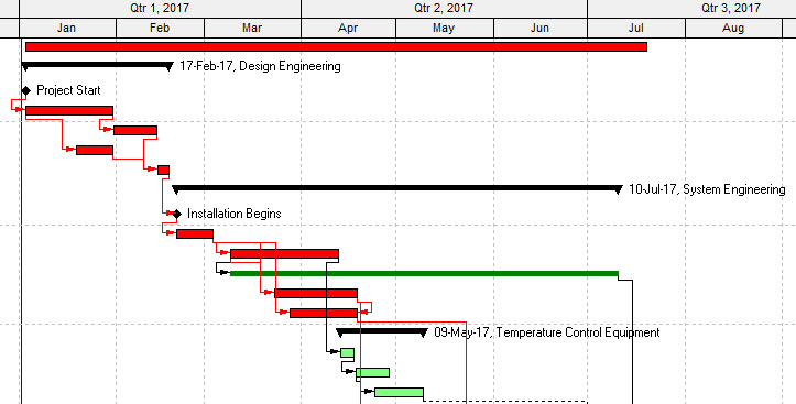 A Gantt Chart - project scheduling glossary